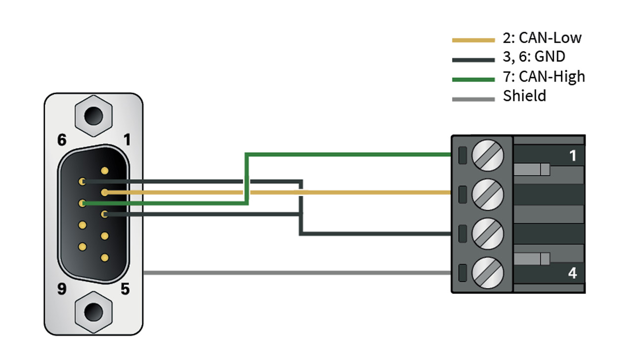 Pcan D Sub Connection Adapter Peak System