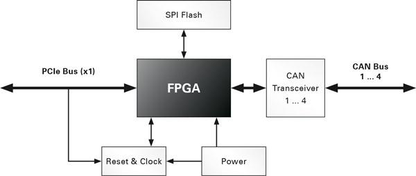 PCAN-Chip PCIe FD: PEAK-System
