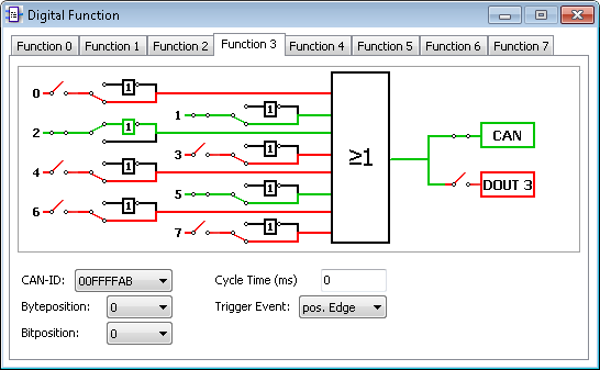 PCAN-MicroMod Configuration - Digital Functions